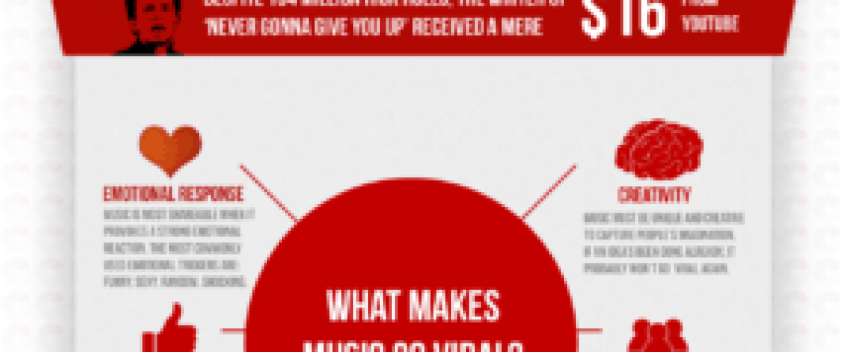 Viral music money