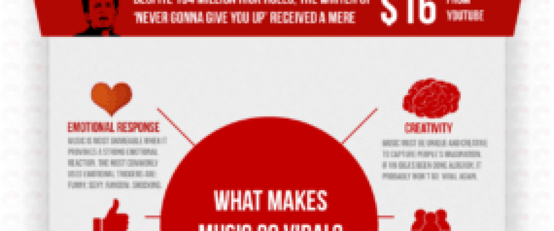 Viral music money